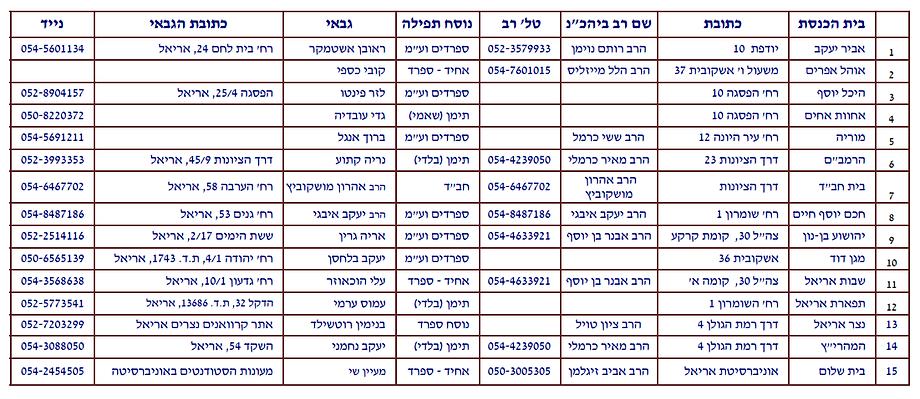 מועצה דתית אריאל - רשימת בתי הכנסת