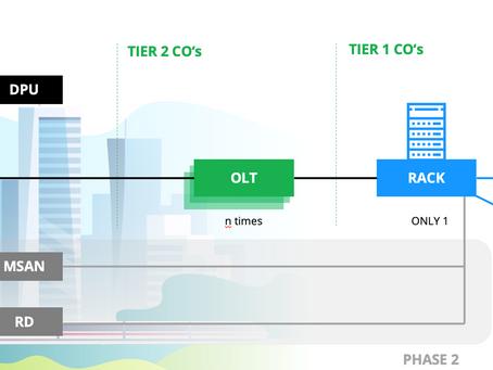 Qualitätssicherung im Bereich Netzwerktransformation
