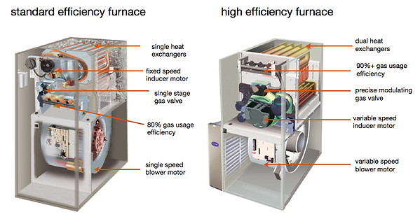 High Efficiency vs Standard Furnace.png