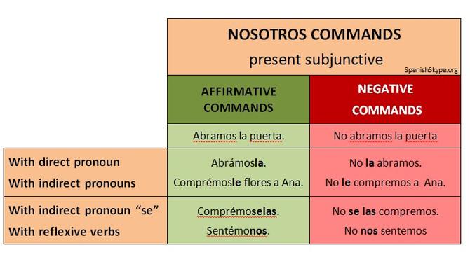 NOSOTROS COMMANDS: Let´s + verb