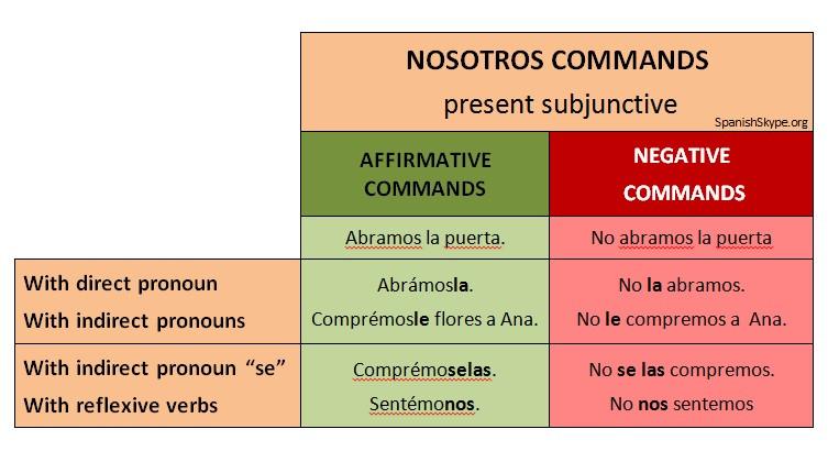 Nosotros commands.jpg