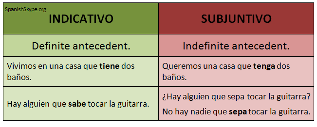 One of the uses of the Subjunctive: vague or indefinite antecedent.