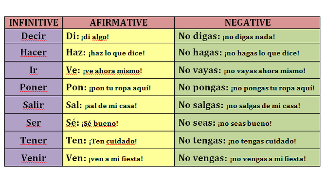 Regular and Irregular tú commands.