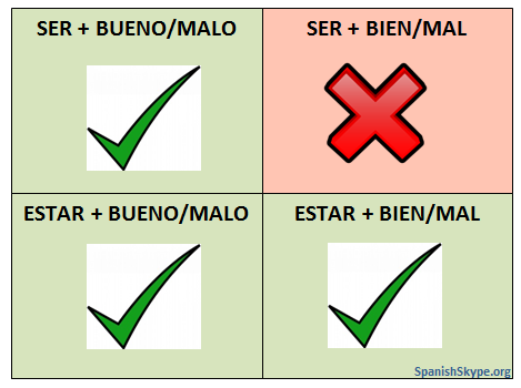 SER/ESTAR + BIEN/MAL OR BUENO/MALO?