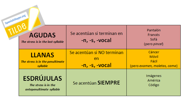 Reglas básicas de acentuación / Basic rules for stress and accent marks in Spanish