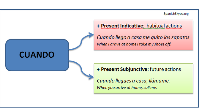 Cuando +  Indicative or Subjuntive?