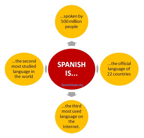 9 INTERESTING FACTS ABOUT SPANISH LANGUAGE