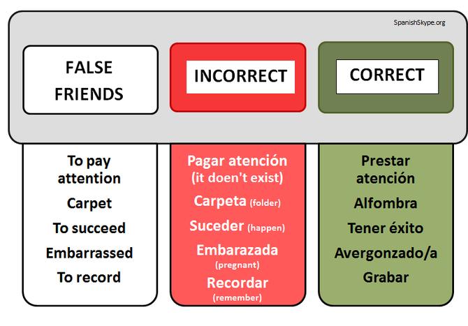 False Friends 3