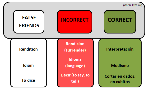 False friends VIII