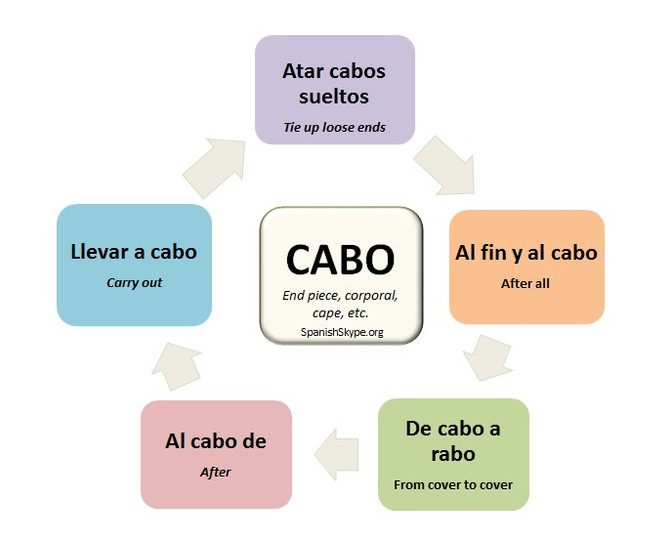 """Expressions with """"cabo"""""""