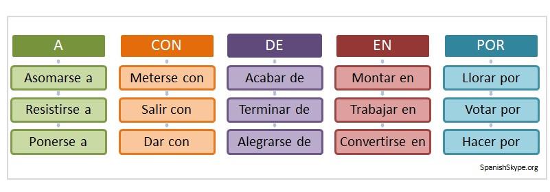 verbos+preposiciones III imagen.jpg