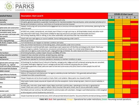 What is happening with 'park closures' in New Zealand?