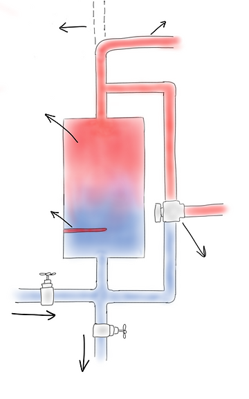 Hot water cylinder. How does a Hot Water Cyliner Work? Hot Wate Cylinder explained NZ. Hot Water Cyliner Plumbing