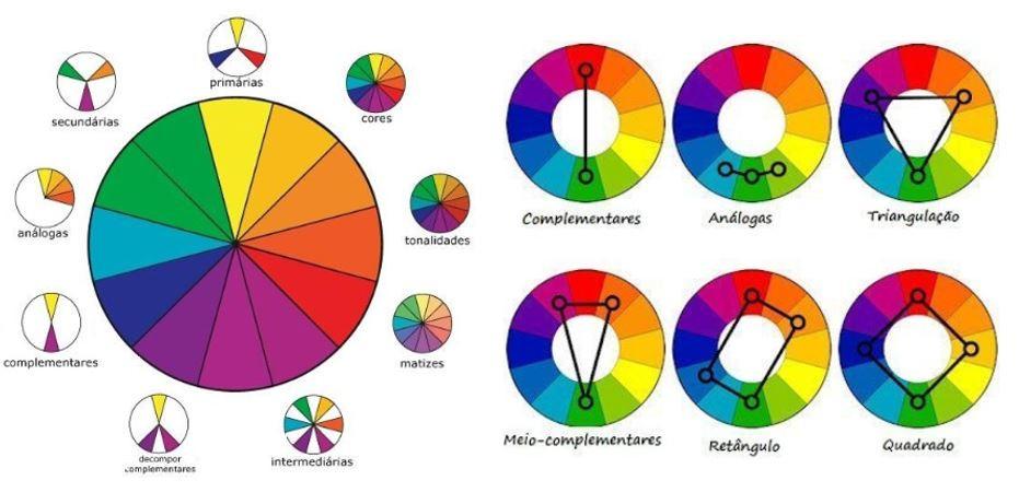 Roda de Cores - Dicas Design Club Mobili