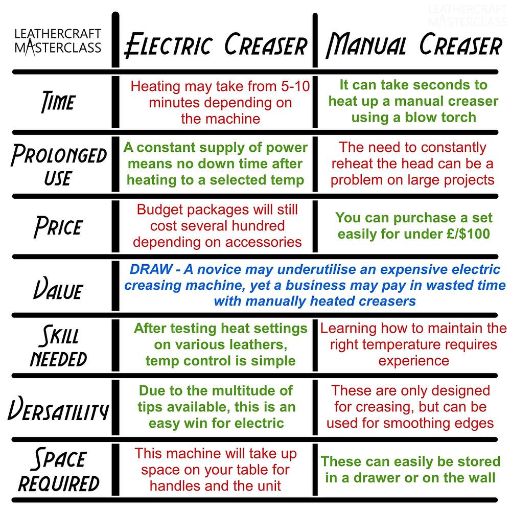 electric edge creaser vs manual leather edge creaser