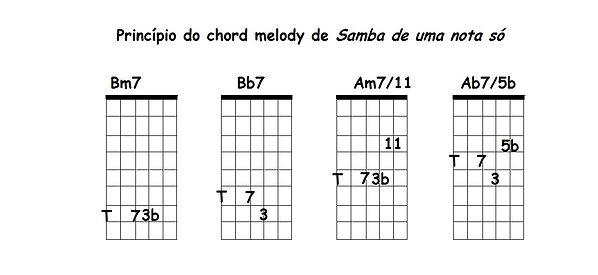 Arranjo de Samba e uma nota só by Marcos Barnah