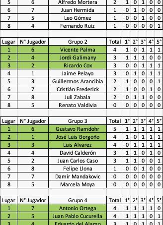 Torneo 70 Años Estadio Español en etapas finales de clasificación