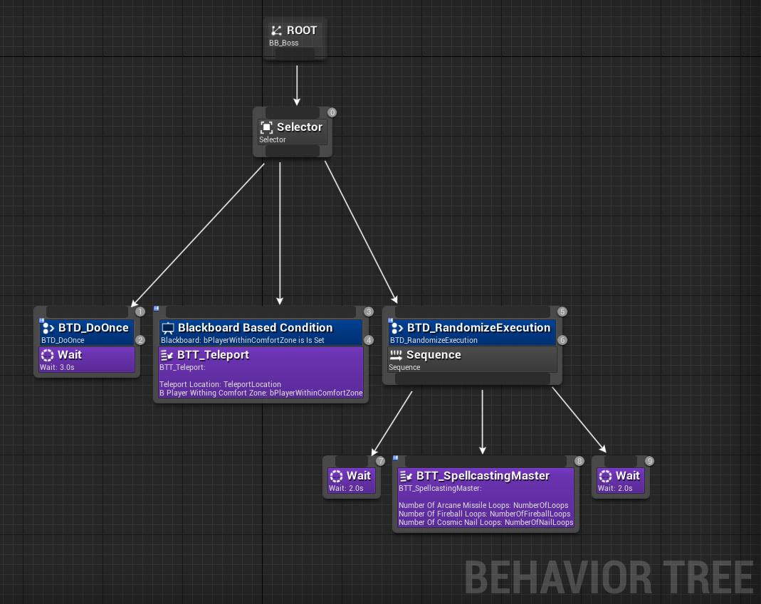 Behaviour Tree