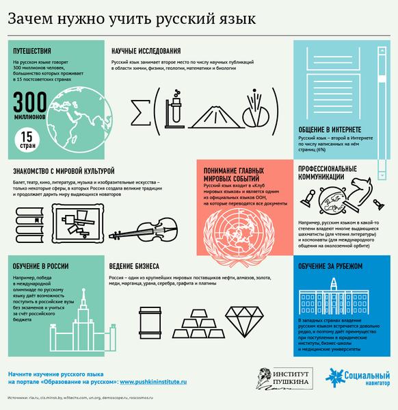 Зачем учить русский язык.