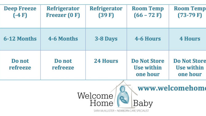 Take the confusion out of breastmilk storage!