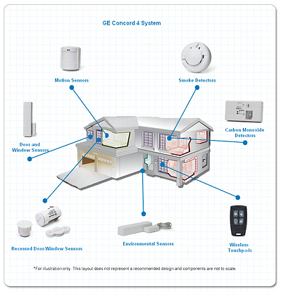 Home Security Map