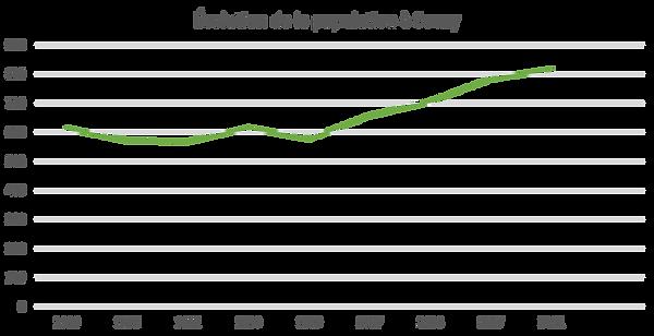 evolution population souzy.png