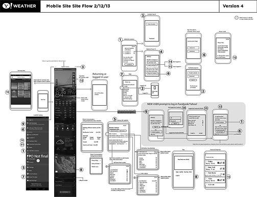 Full App Flow