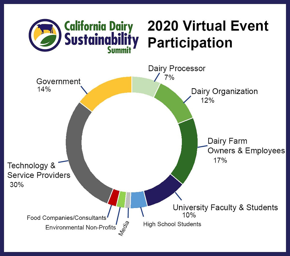 A mix of audiences connected online, representing state, local, national, and international groups, including government agencies, universities, dairy farms and processors, technology companies, and other partners.