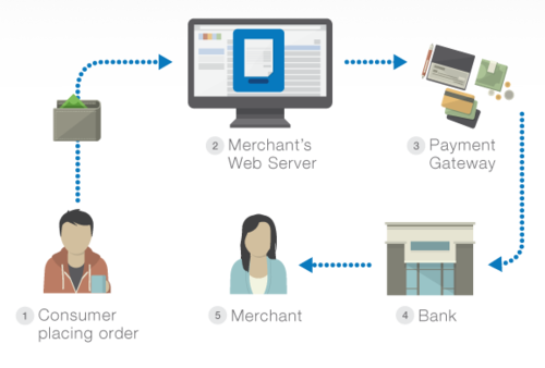 E-Commerce Payment Gateway Comparison | Absolute Digital