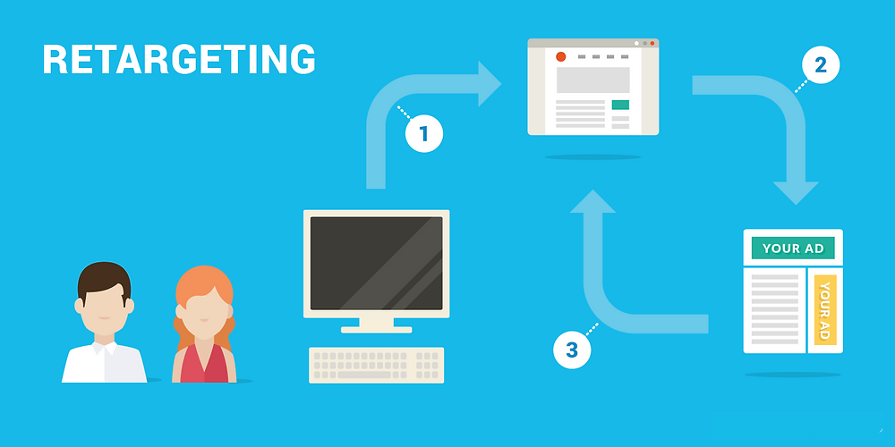 🎯 Retargeting Vs. Remarketing: The Difference | 🏆 By Digital Marketing Agency, Absolute Digital 📶
