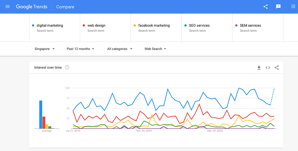 What Is Google Search Engine Marketing (SEM)? by Absolute Digital
