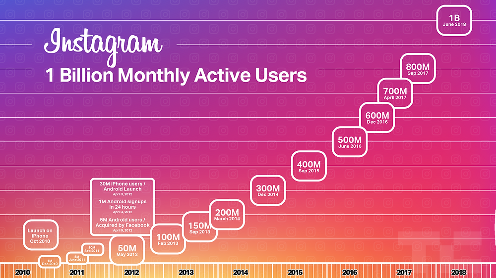 5 Things you probably didn't know about Instagram by Absolute Digital