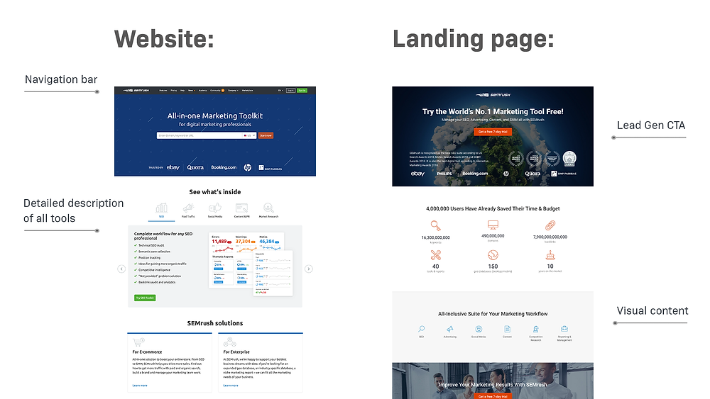 What is a Landing Page by Absolute Digital