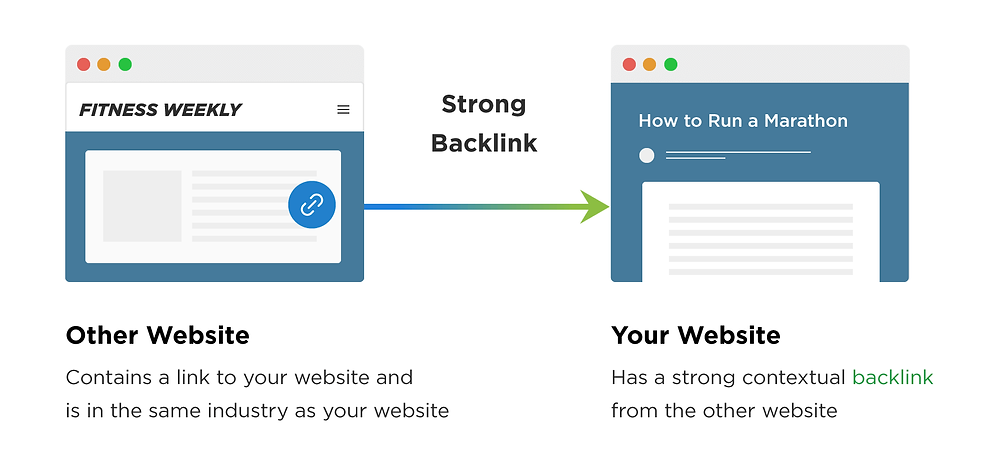 What Are Backlinks and How To Build Them? | Absolute Digital
