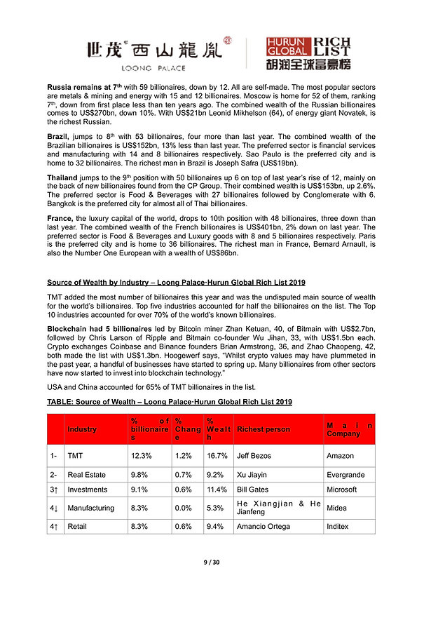 Hurun Global Rich List 2019-09.jpg