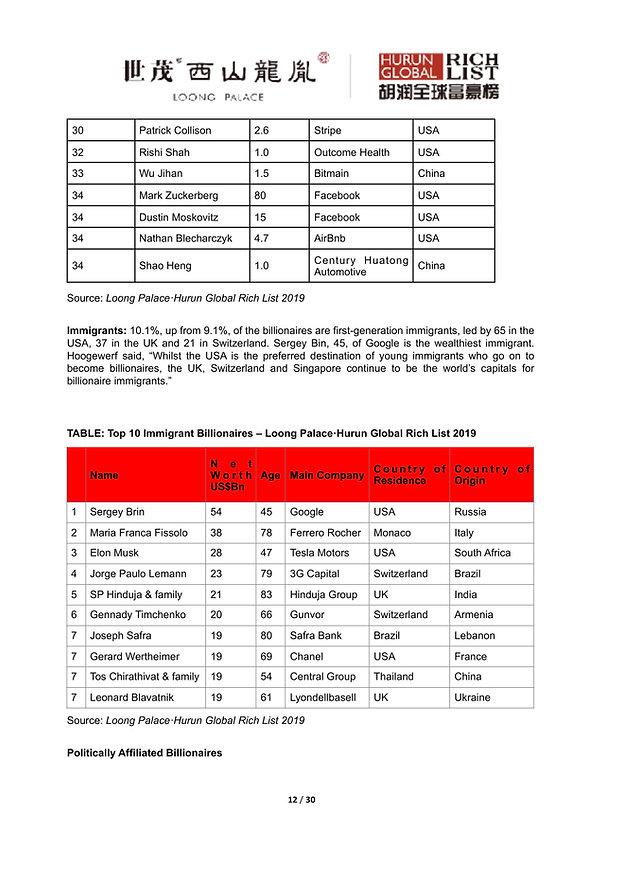 Hurun Global Rich List 2019-12.jpg