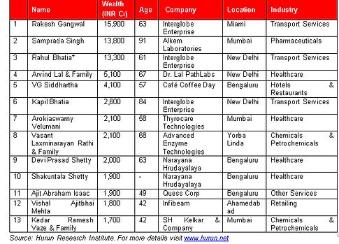 Hurun India Rich List 2016
