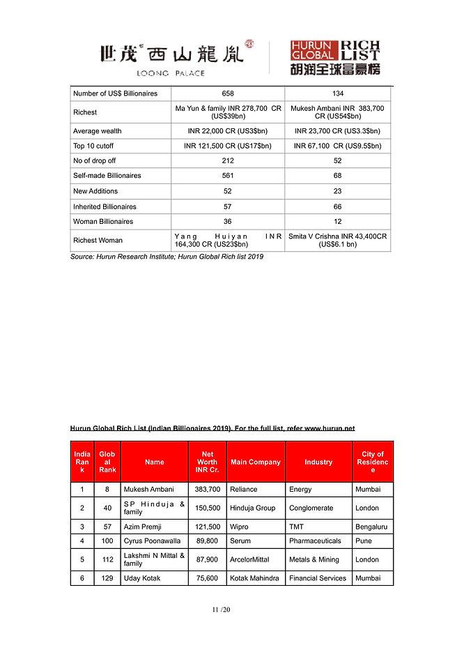 Hurun Report Global Rich List 2019 (Indi