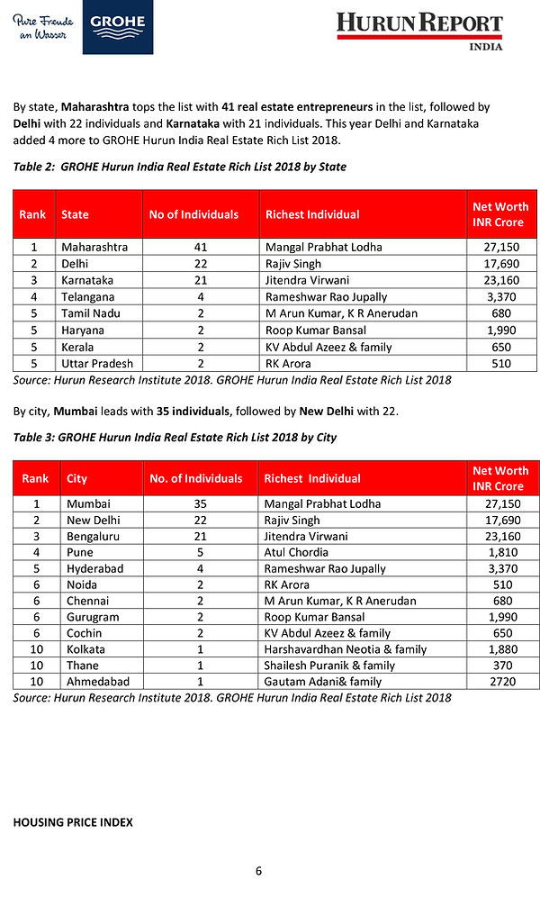 Grohe Hurun Real Estate Rich List-Report