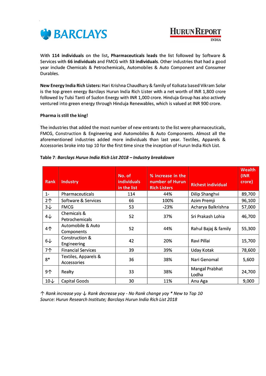 Report Barclays Hurun India Rich List 20