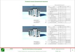 киров - Sheet - 4 - Основные технико-экономические показатели