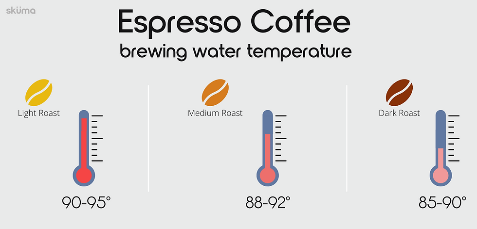 Espresso Coffee brewing water temperature
