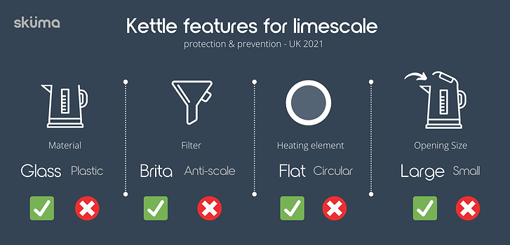Kettle features for hard water