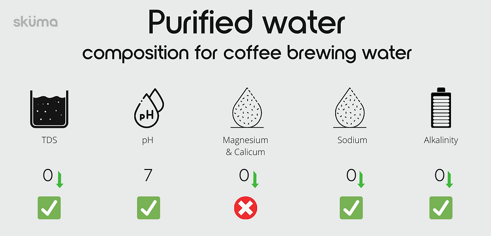Tap water composition for coffee brewing, TDS, pH, Magnesium & Calcium, Sodium, Alkalinity