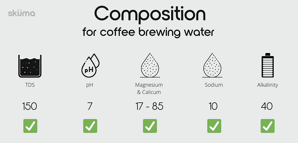 Composition for coffee brewing water, TDS, pH, Magnesium & Calcium, Sodium, Alkalinity