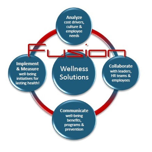 Fusion wellness wheel services.jpg
