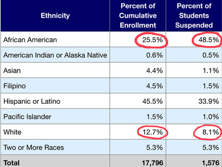 African American Student Suspensions in AUSD