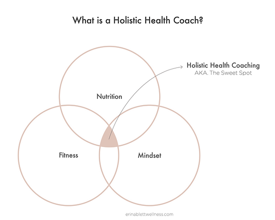 Health Coach Venn Diagram: Fitness, Nutrition and Mindset