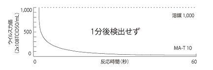 除菌グラフ1.jpg