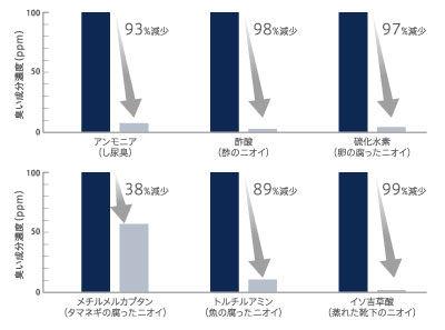 消臭グラフ.jpg